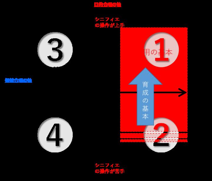「採用」と「育成」を科学する_現場で使えるモデルの開発の画像